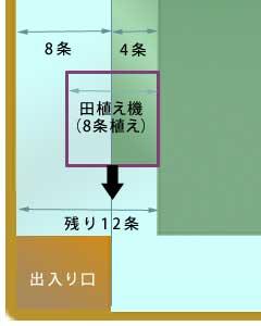 w3a_process_taue05