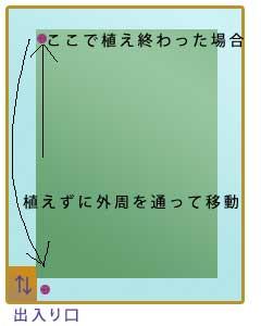 w3a_process_taue07