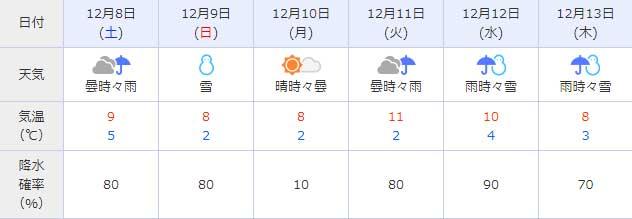 日間 10 福井 天気